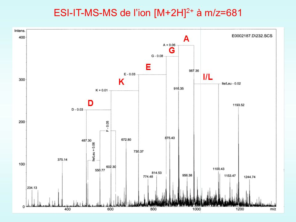 ESI-IT-MS-MS de l'ion [M+2H]2+ à m/z=681